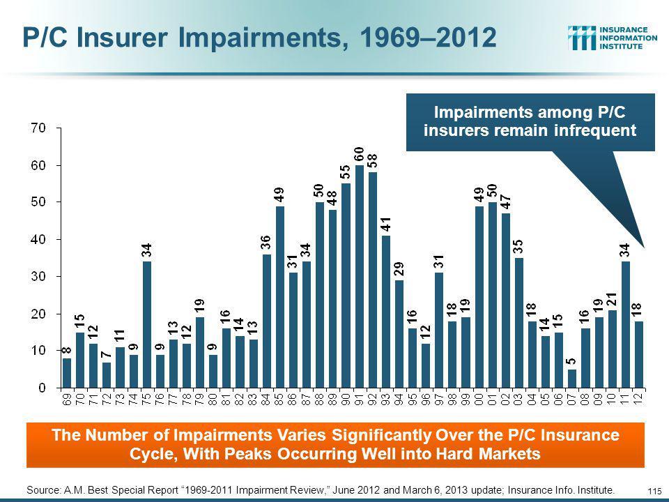 P/C Insurer Impairments, 1969–2012