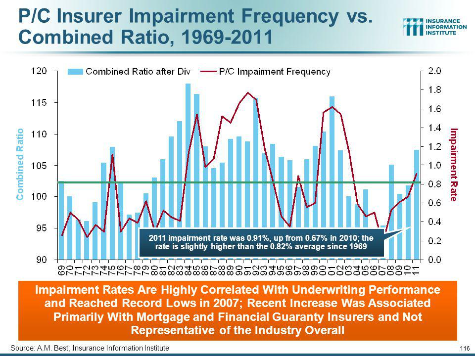 P/C Insurer Impairment Frequency vs. Combined Ratio, 1969-2011