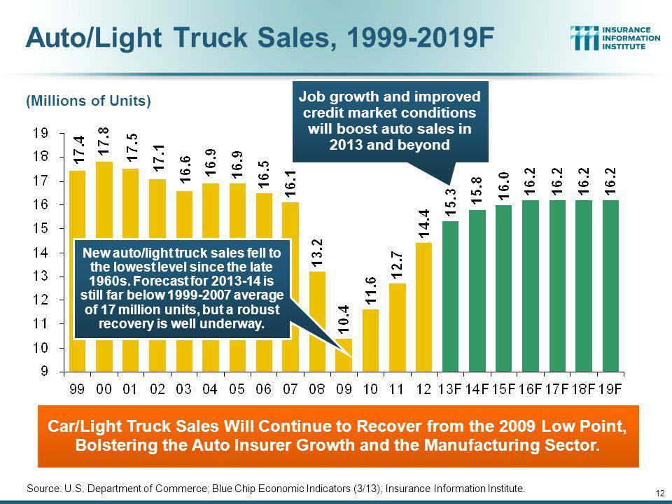 Auto/Light Truck Sales, 1999-2019F