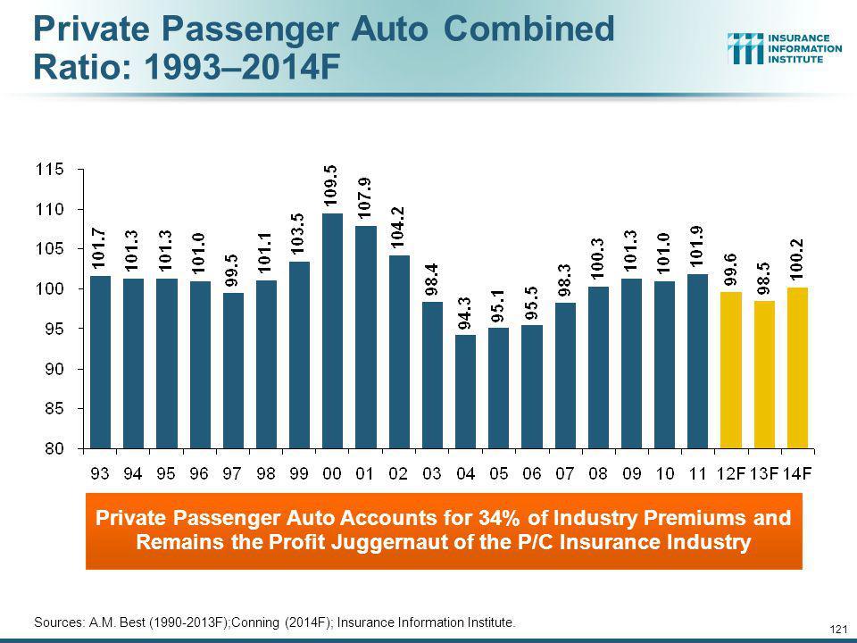 Private Passenger Auto Combined Ratio: 1993–2014F