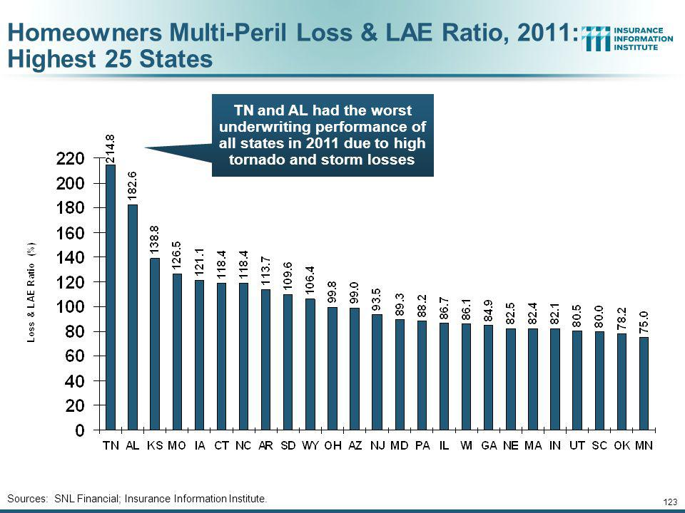 Homeowners Multi-Peril Loss & LAE Ratio, 2011: Highest 25 States