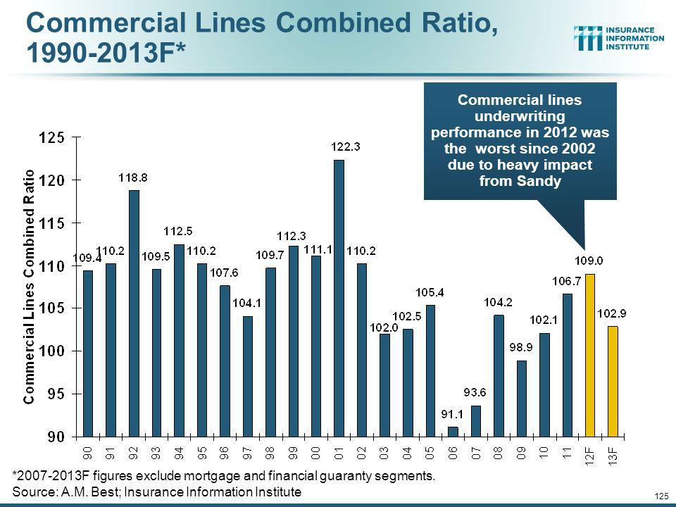 Commercial Lines Combined Ratio, 1990-2013F*