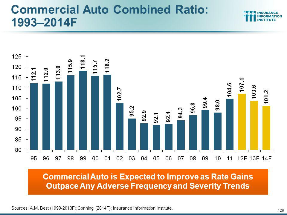 Commercial Auto Combined Ratio: 1993–2014F