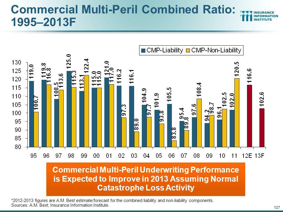 Commercial Multi-Peril Combined Ratio: 1995–2013F