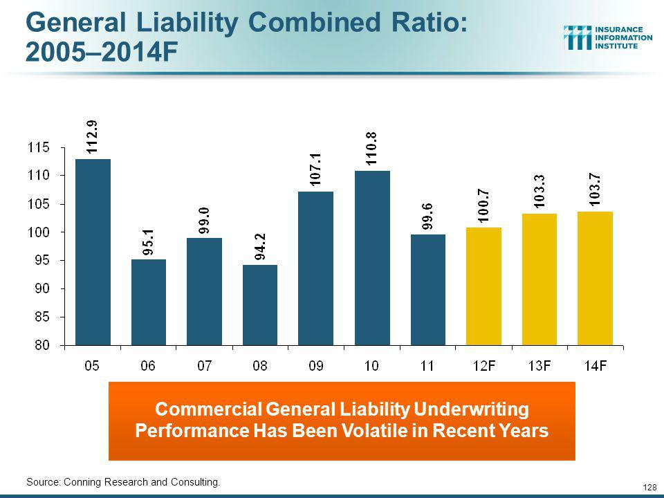 General Liability Combined Ratio: 2005–2014F