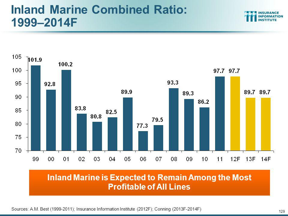 Inland Marine Combined Ratio: 1999–2014F