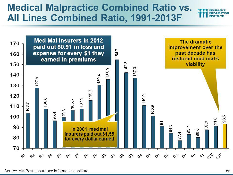In 2001, med mal insurers paid out $1.55 for every dollar earned