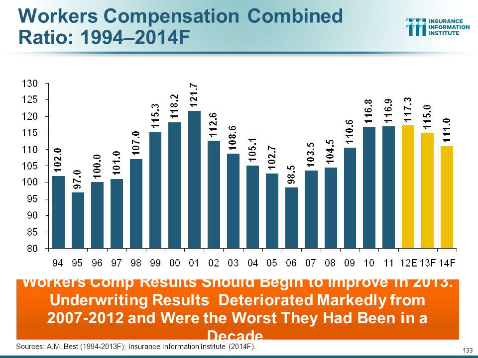Workers Compensation Combined Ratio: 1994–2014F
