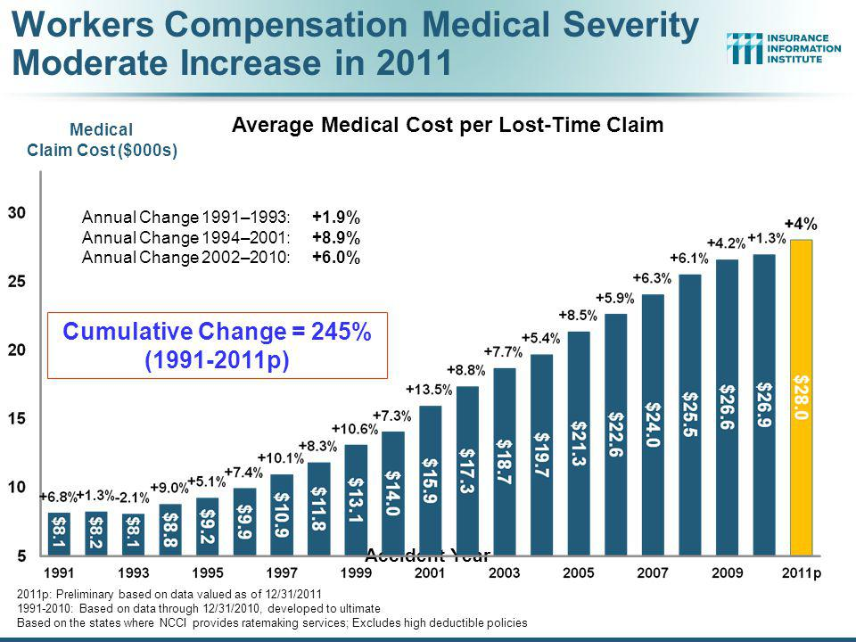Workers Compensation Medical Severity Moderate Increase in 2011