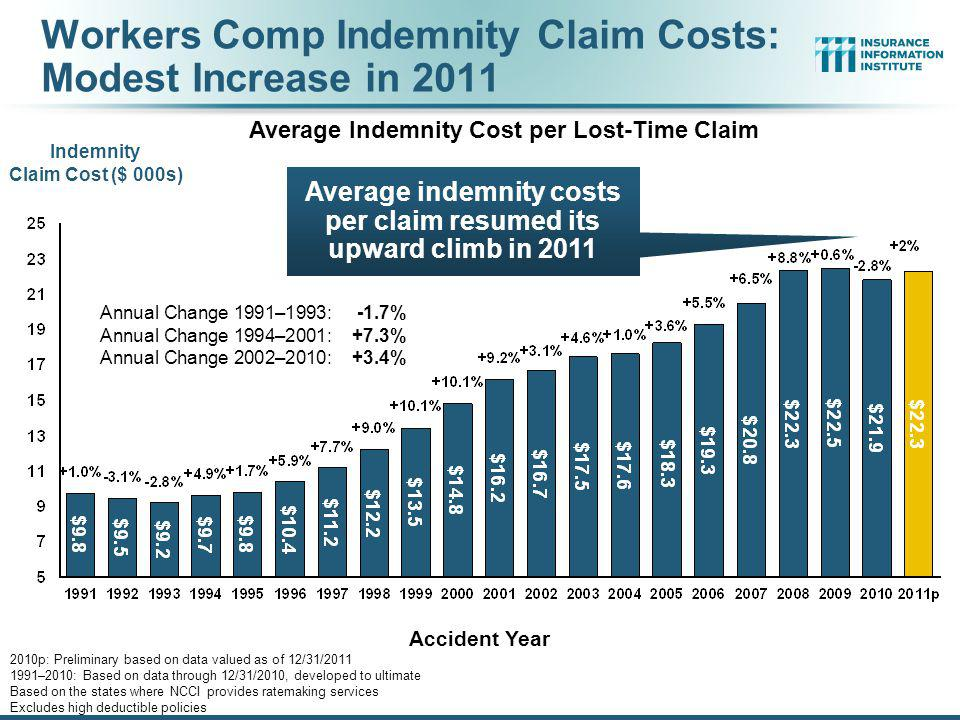 Workers Comp Indemnity Claim Costs: Modest Increase in 2011