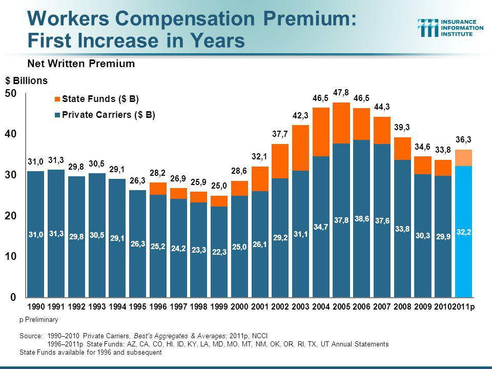 Workers Compensation Premium: First Increase in Years Net Written Premium