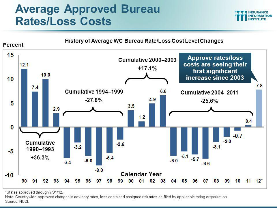 Average Approved Bureau Rates/Loss Costs
