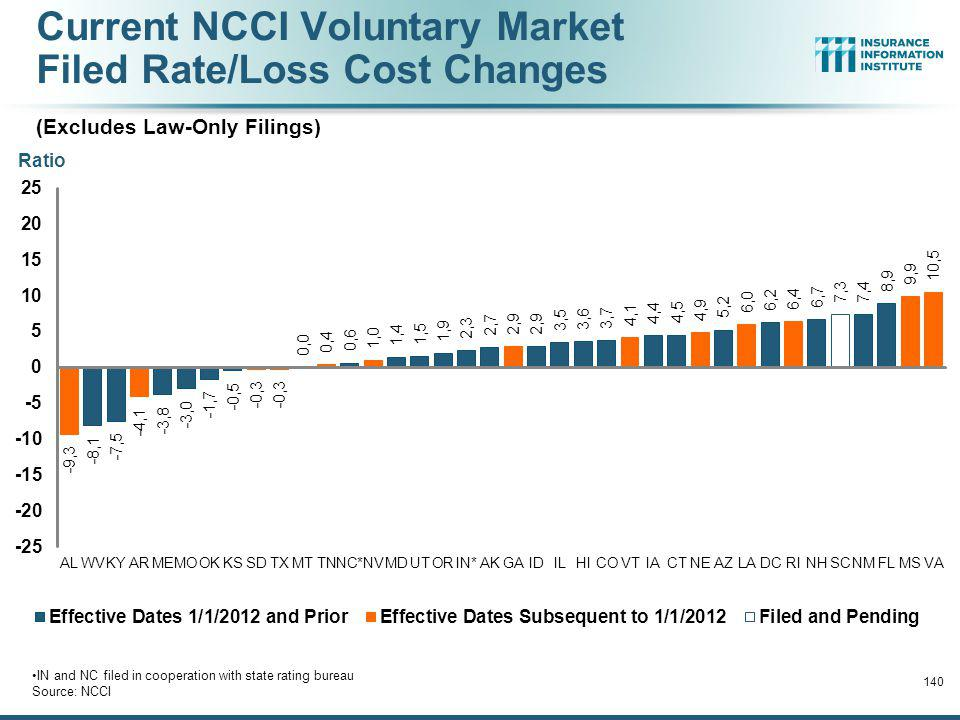 Current NCCI Voluntary Market Filed Rate/Loss Cost Changes (Excludes Law-Only Filings)
