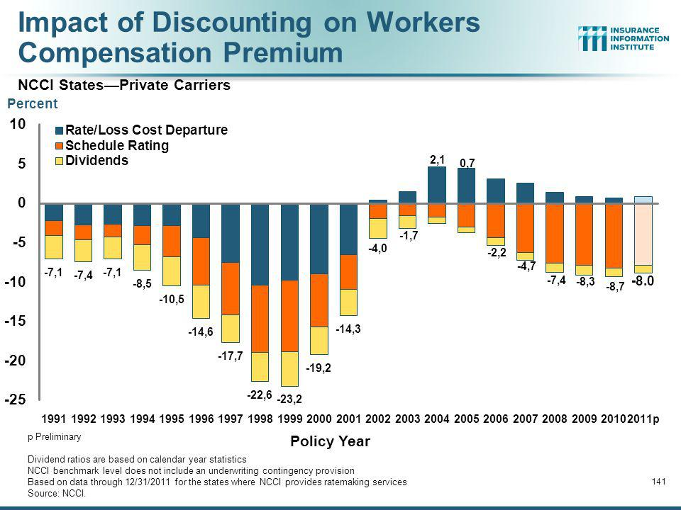 Impact of Discounting on Workers Compensation Premium NCCI States—Private Carriers