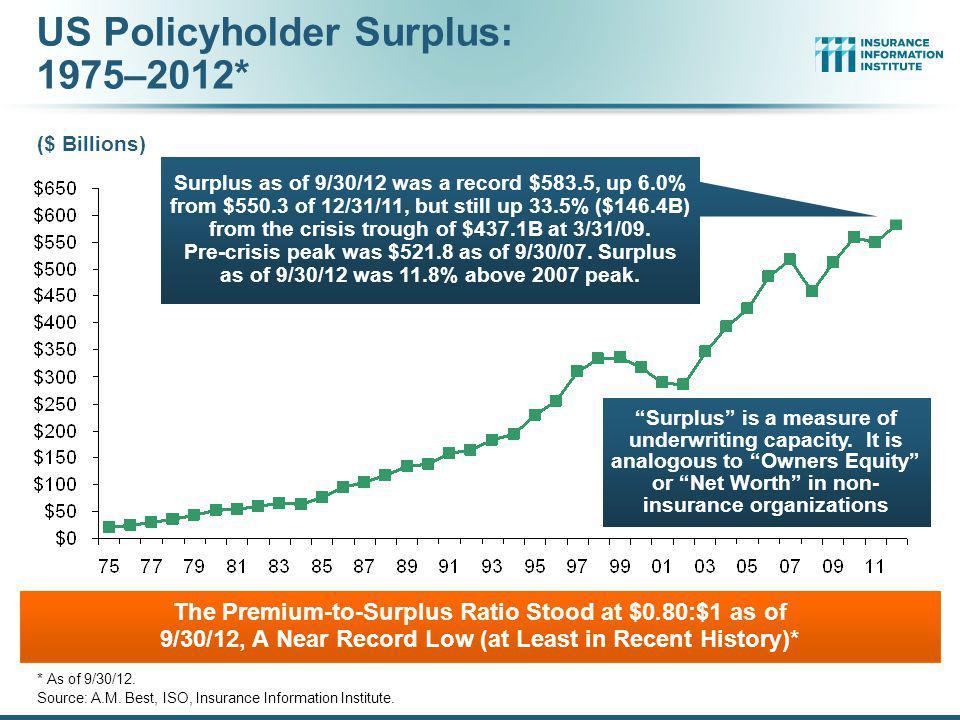US Policyholder Surplus: 1975–2012*