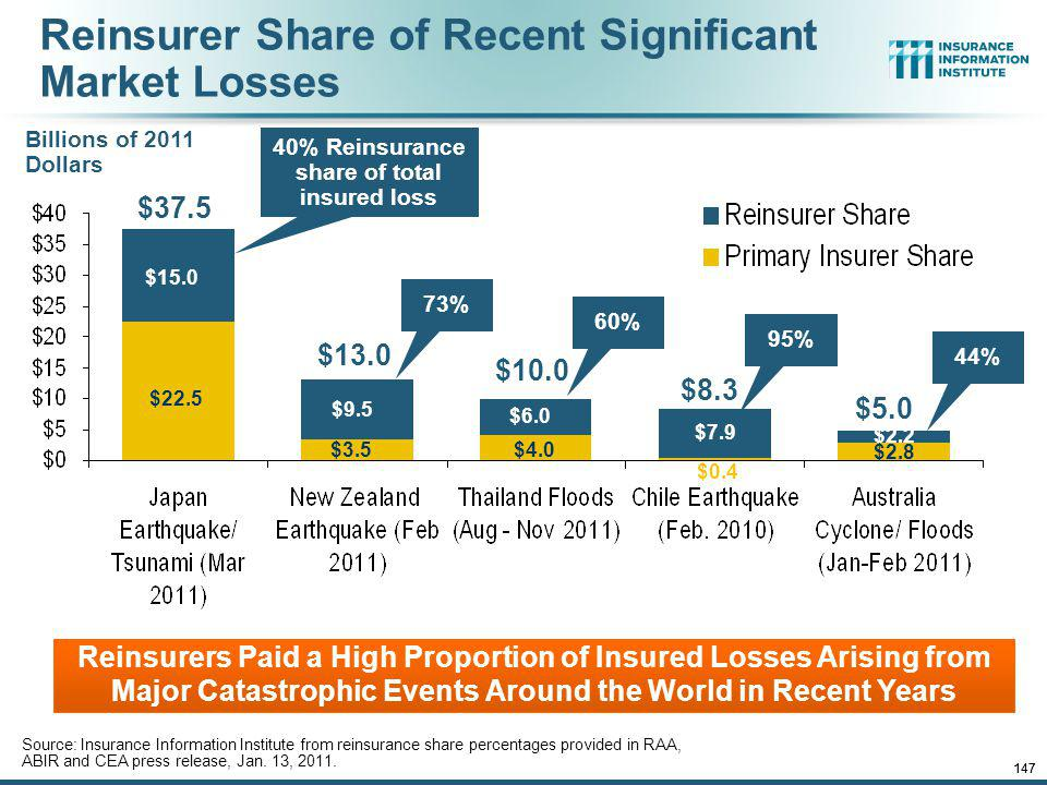 Reinsurer Share of Recent Significant Market Losses