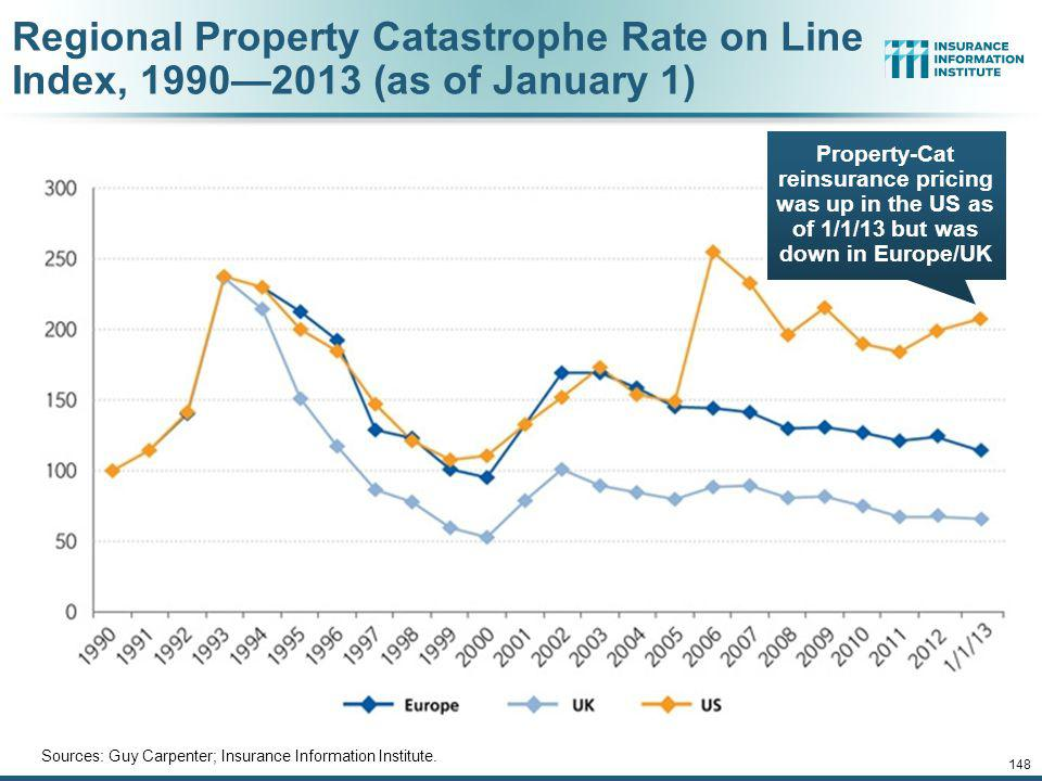 Regional Property Catastrophe Rate on Line Index, 1990—2013 (as of January 1)