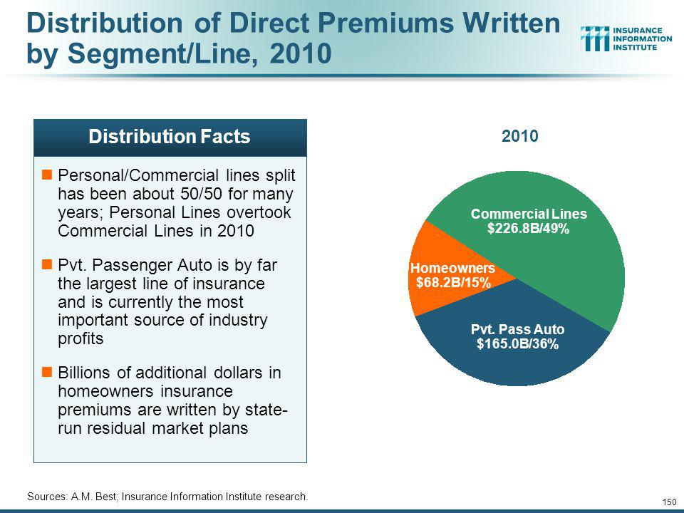 Distribution of Direct Premiums Written by Segment/Line, 2010