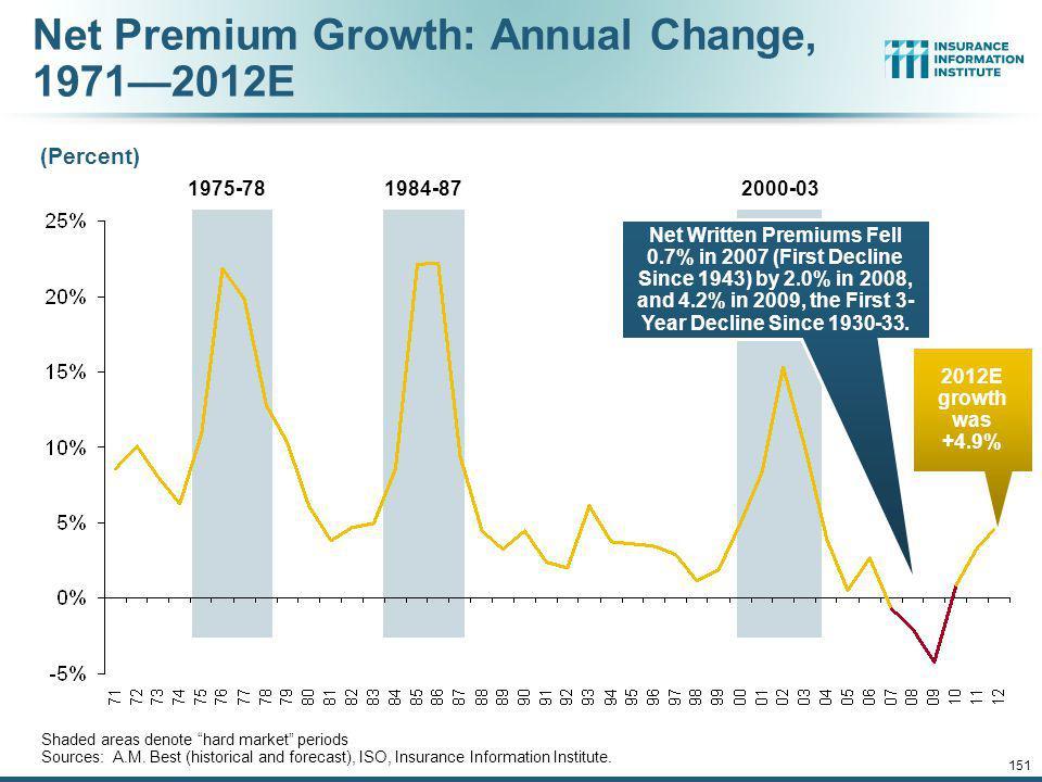 Net Premium Growth: Annual Change, 1971—2012E
