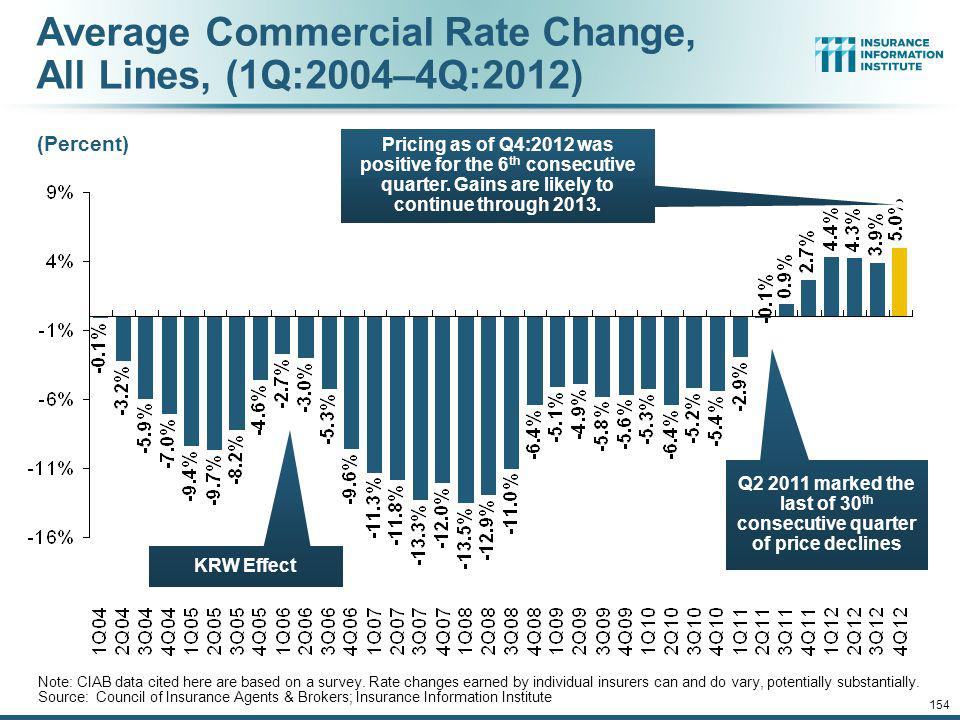 Average Commercial Rate Change, All Lines, (1Q:2004–4Q:2012)
