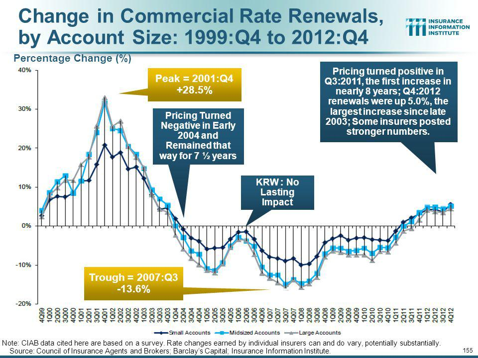 Change in Commercial Rate Renewals, by Account Size: 1999:Q4 to 2012:Q4