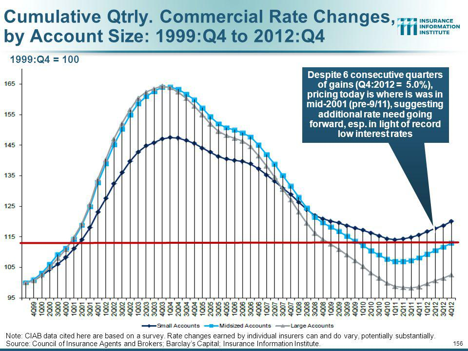 Cumulative Qtrly. Commercial Rate Changes, by Account Size: 1999:Q4 to 2012:Q4