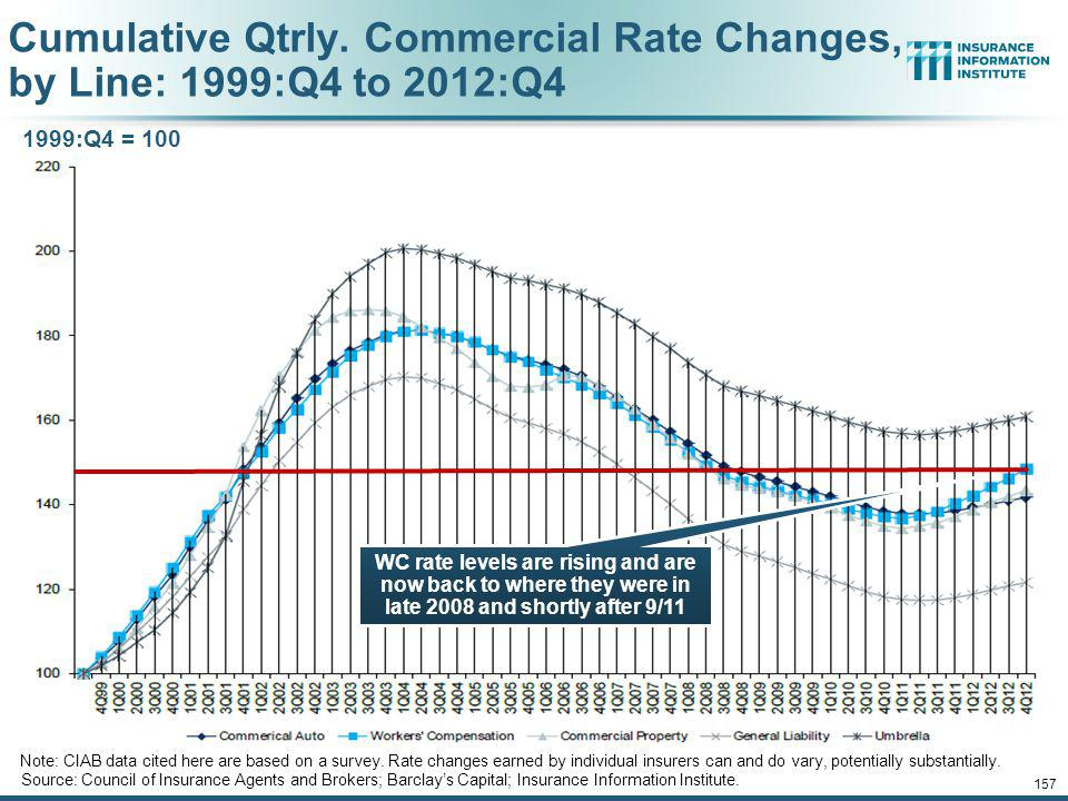 Cumulative Qtrly. Commercial Rate Changes, by Line: 1999:Q4 to 2012:Q4