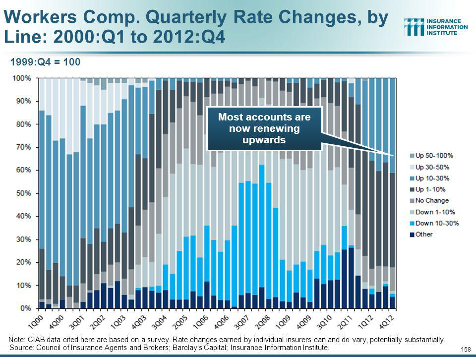 Workers Comp. Quarterly Rate Changes, by Line: 2000:Q1 to 2012:Q4