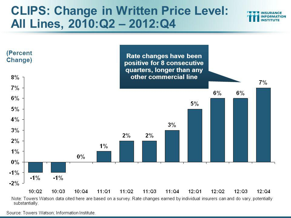 CLIPS: Change in Written Price Level: All Lines, 2010:Q2 – 2012:Q4