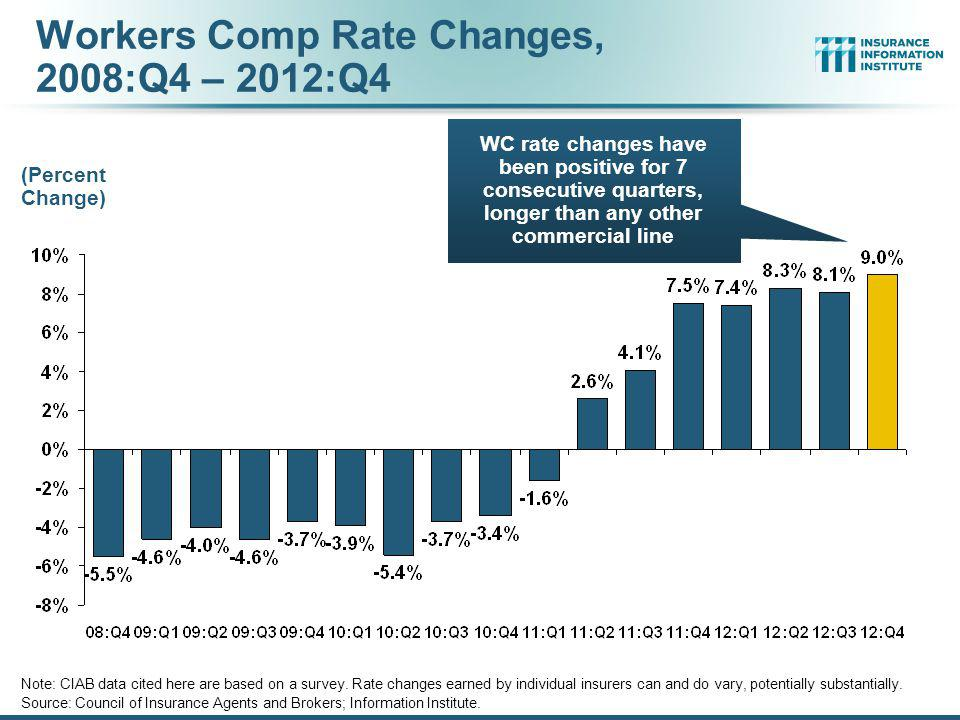 Workers Comp Rate Changes, 2008:Q4 – 2012:Q4
