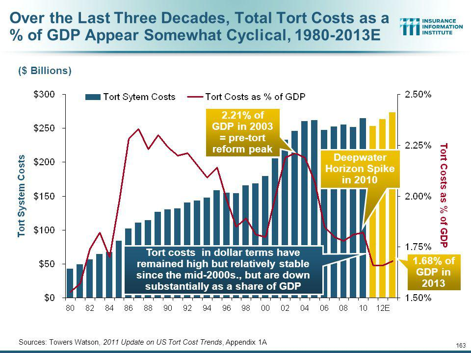 Over the Last Three Decades, Total Tort Costs as a % of GDP Appear Somewhat Cyclical, 1980-2013E