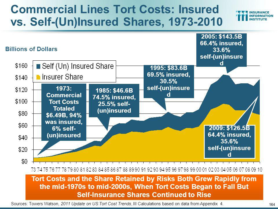 Commercial Lines Tort Costs: Insured vs