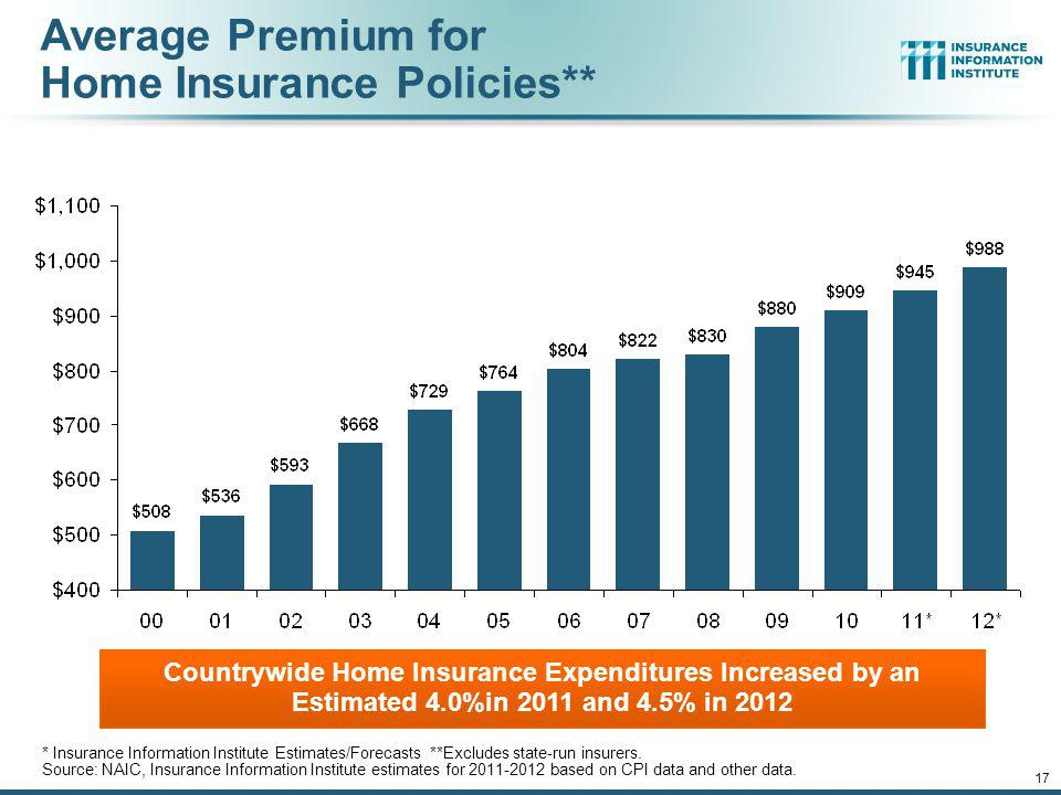 Average Premium for Home Insurance Policies**