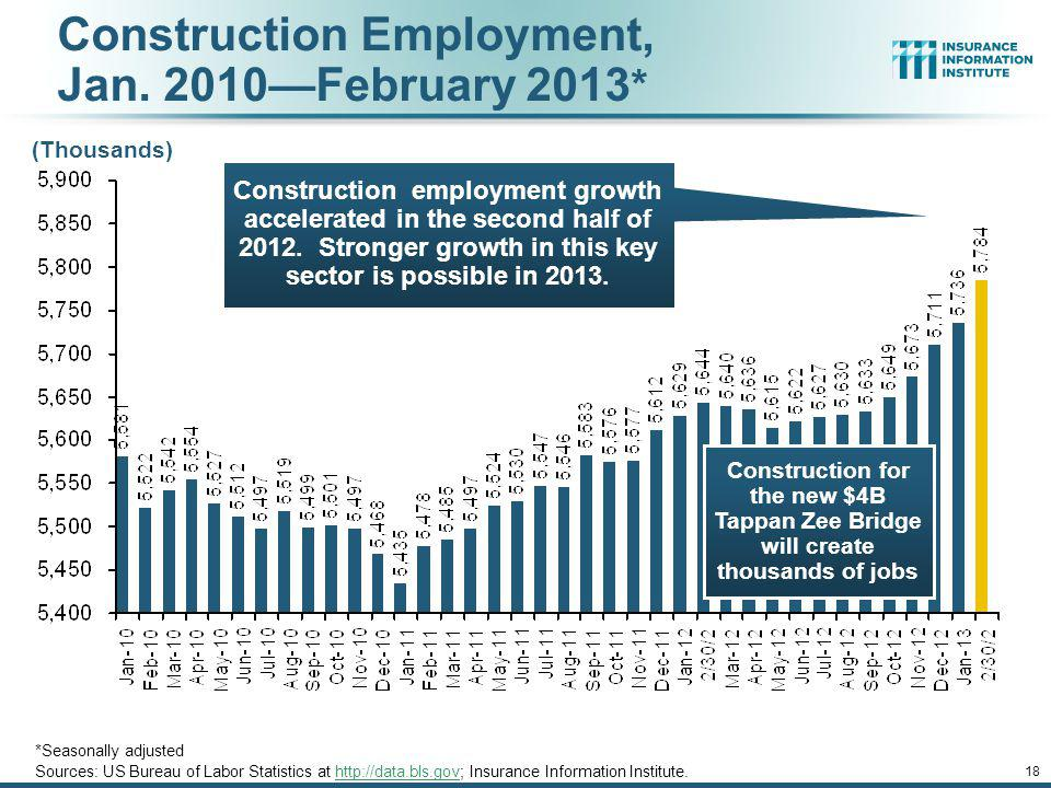 Construction Employment, Jan. 2010—February 2013*