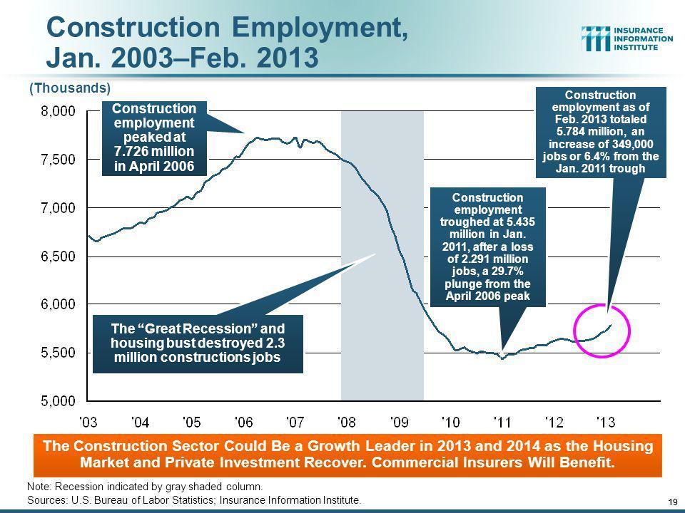 Construction Employment, Jan. 2003–Feb. 2013