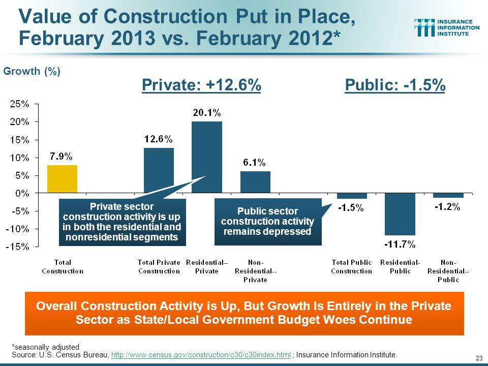 Value of Construction Put in Place, February 2013 vs. February 2012*