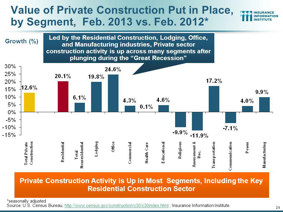 Value of Private Construction Put in Place, by Segment, Feb. 2013 vs