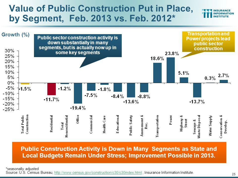 Transportation and Power projects lead public sector construction