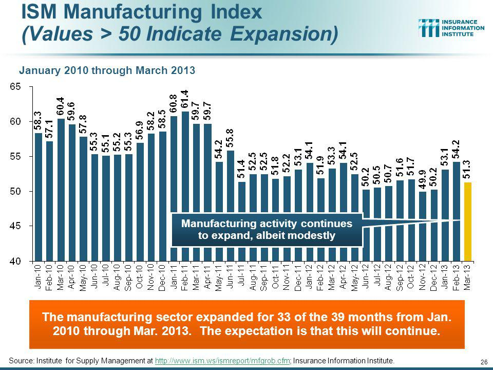 Manufacturing activity continues to expand, albeit modestly