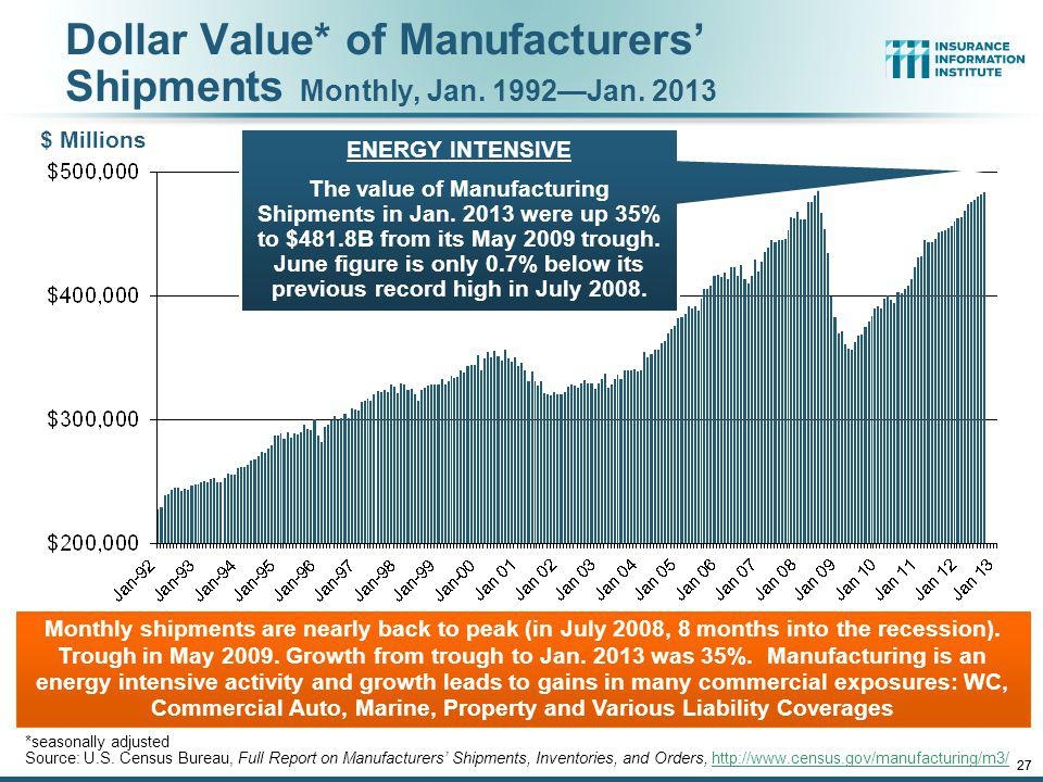 Dollar Value* of Manufacturers' Shipments Monthly, Jan. 1992—Jan. 2013