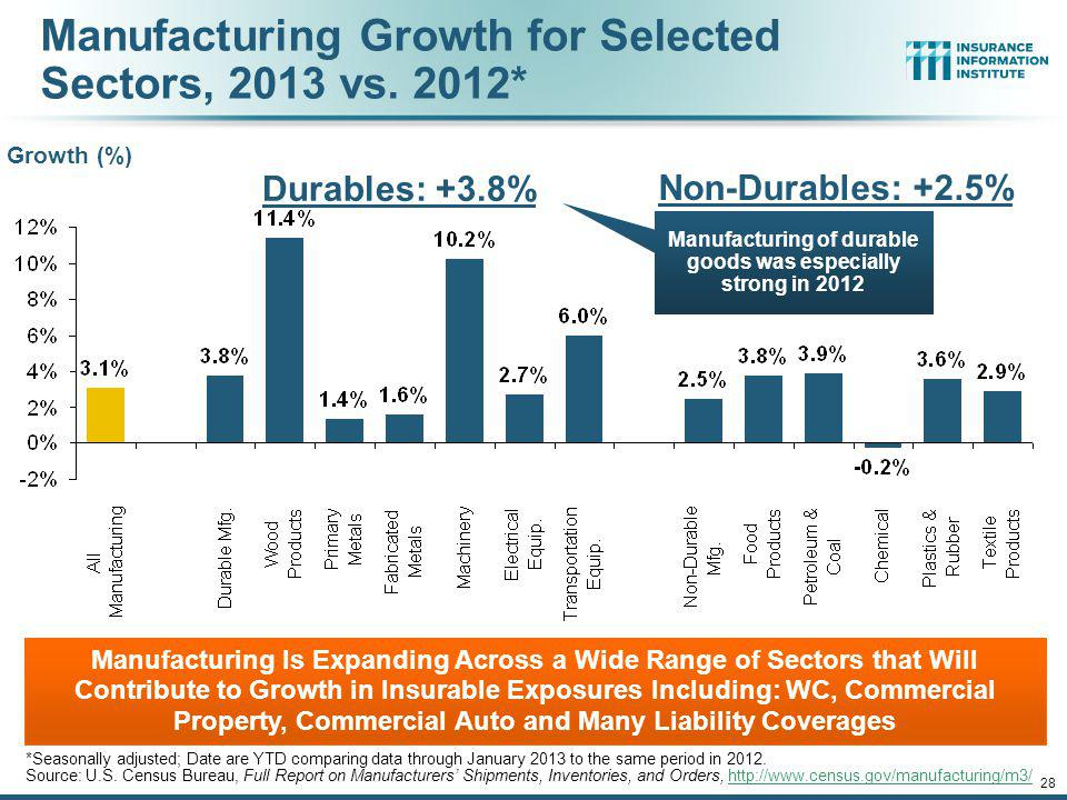 Manufacturing Growth for Selected Sectors, 2013 vs. 2012*
