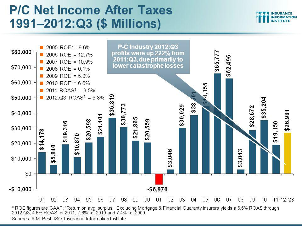 P/C Net Income After Taxes 1991–2012:Q3 ($ Millions)