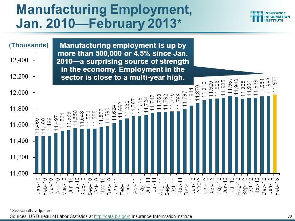 Manufacturing Employment, Jan. 2010—February 2013*