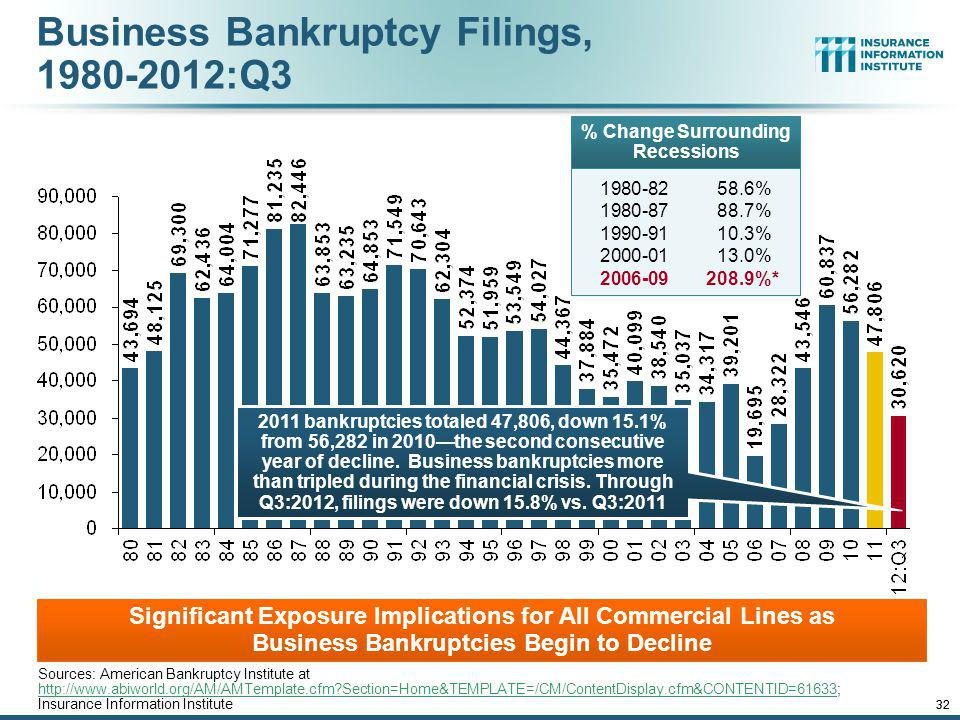 Business Bankruptcy Filings, 1980-2012:Q3