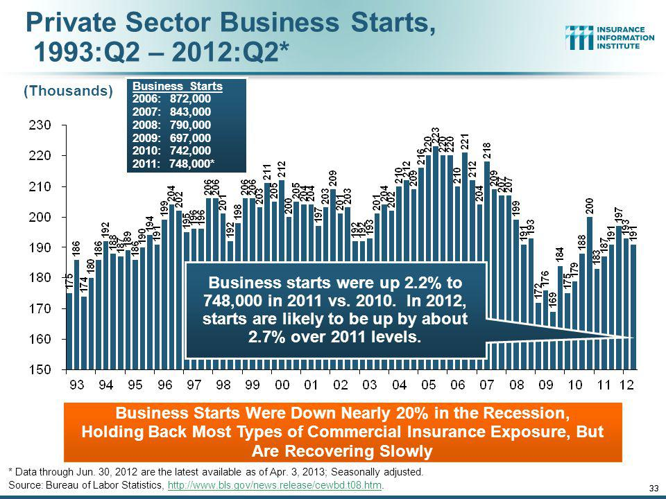 Private Sector Business Starts, 1993:Q2 – 2012:Q2*