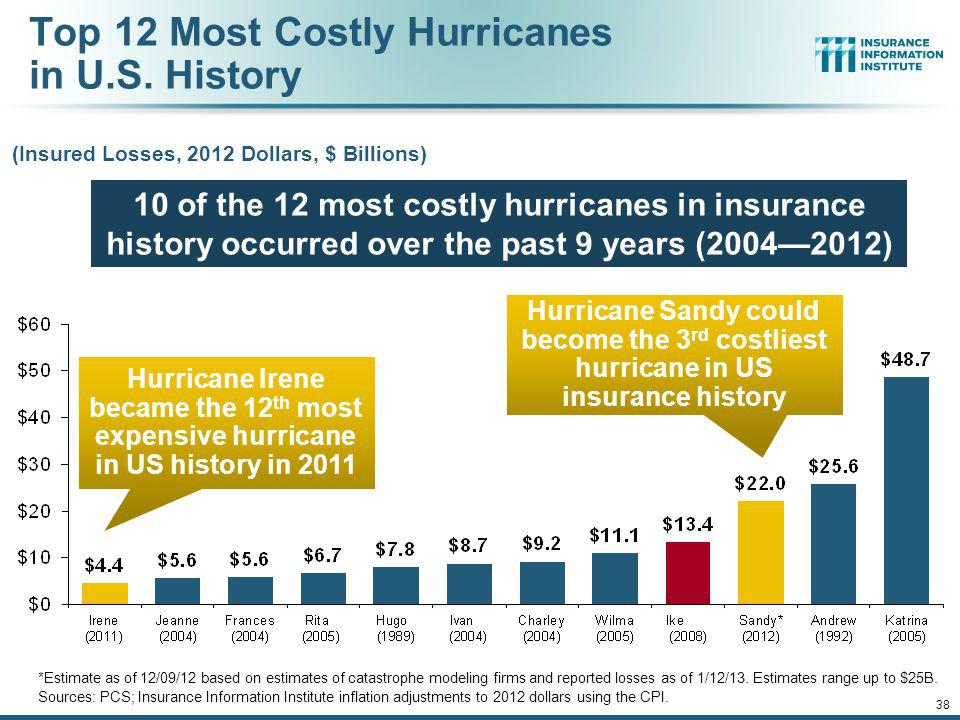 Top 12 Most Costly Hurricanes in U.S. History