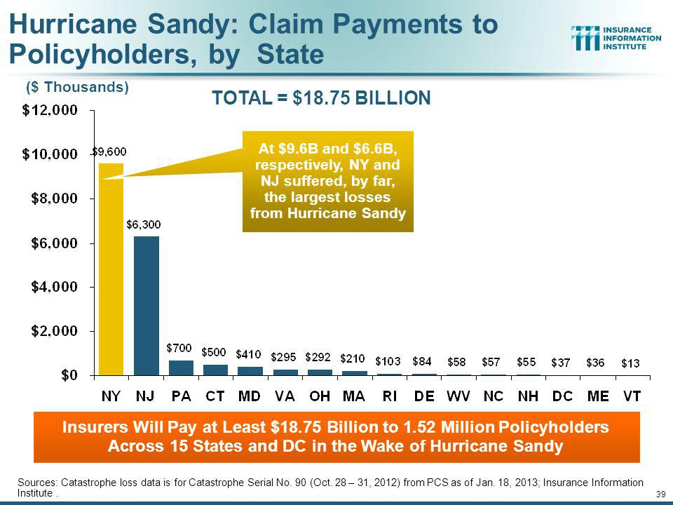 Hurricane Sandy: Claim Payments to Policyholders, by State
