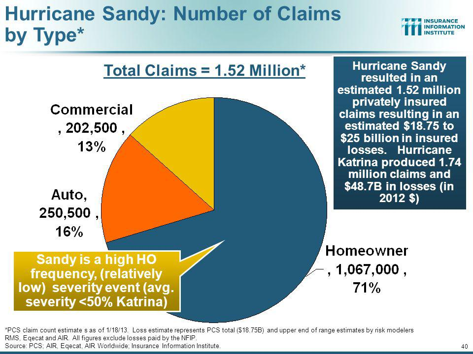 Total Claims = 1.52 Million*