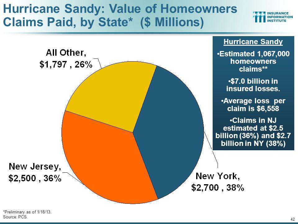 Hurricane Sandy: Value of Homeowners Claims Paid, by State