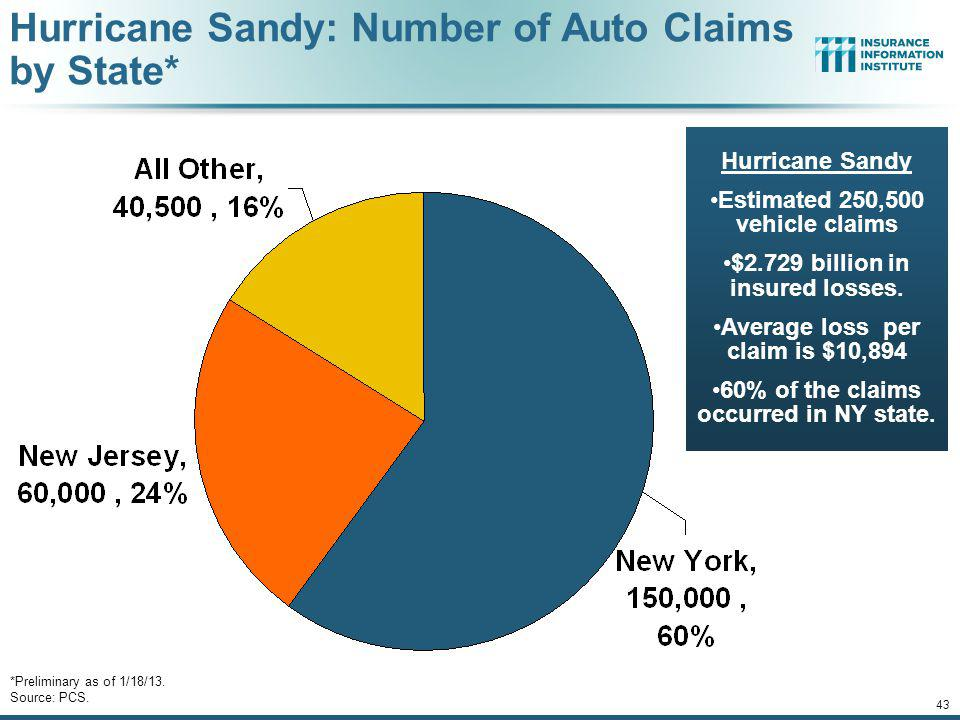 Hurricane Sandy: Number of Auto Claims by State*